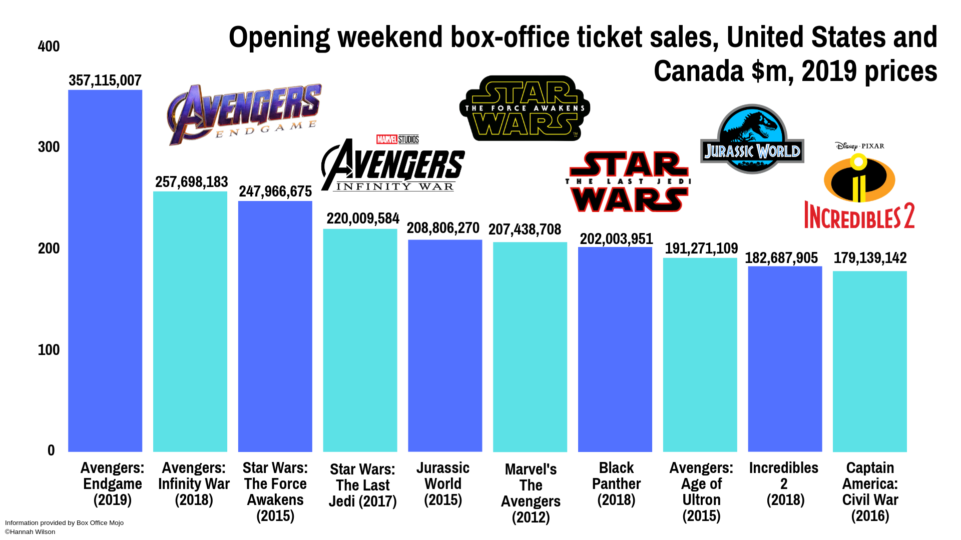 Box office opening weekend (1).png