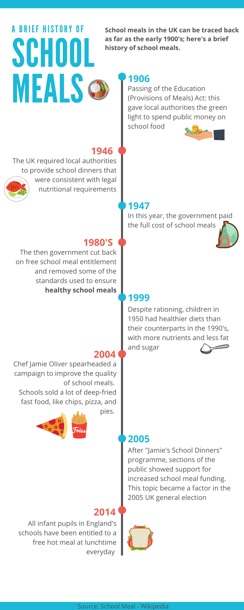 A Brief History of School Meals